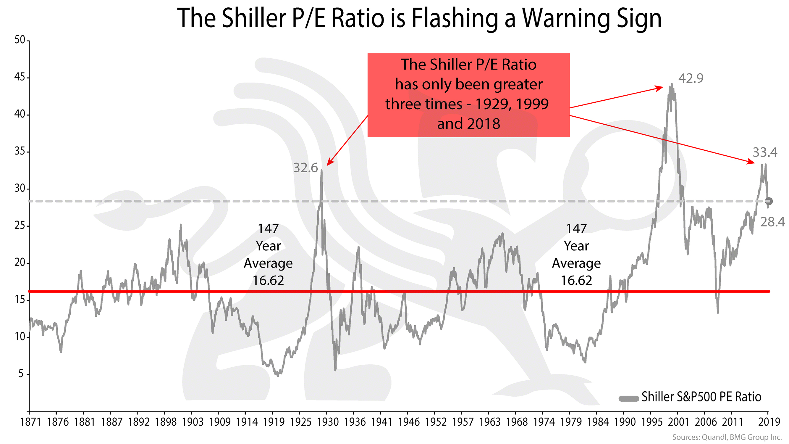 Shiller P/E Ratio is Flashing a Warning Sign. It has only been greater three times | BMG DIY Investor