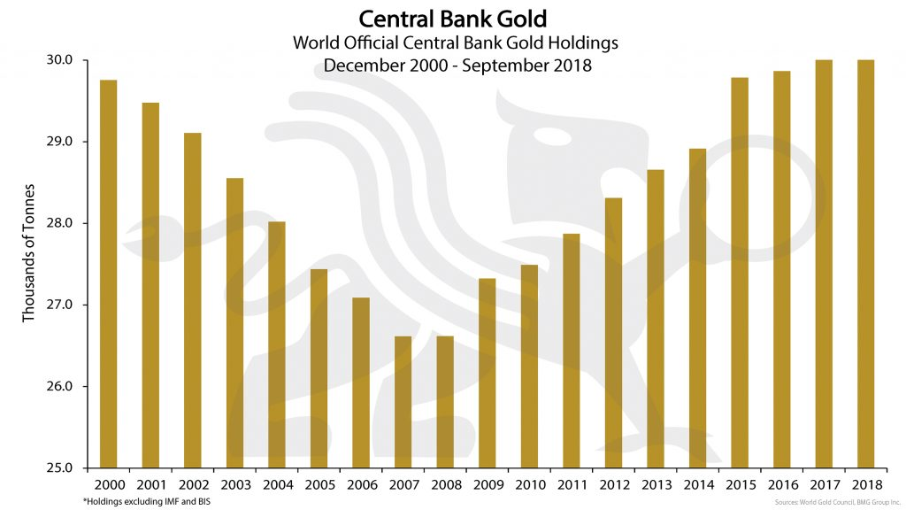 Central bank Gold | BMG DIY Investor