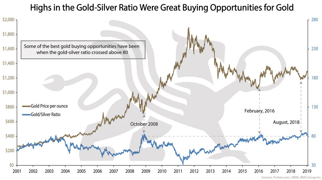 Highs in the Gold-Silver Ratio Were Great Buying Opportunities for Gold | BMG DIY Investor