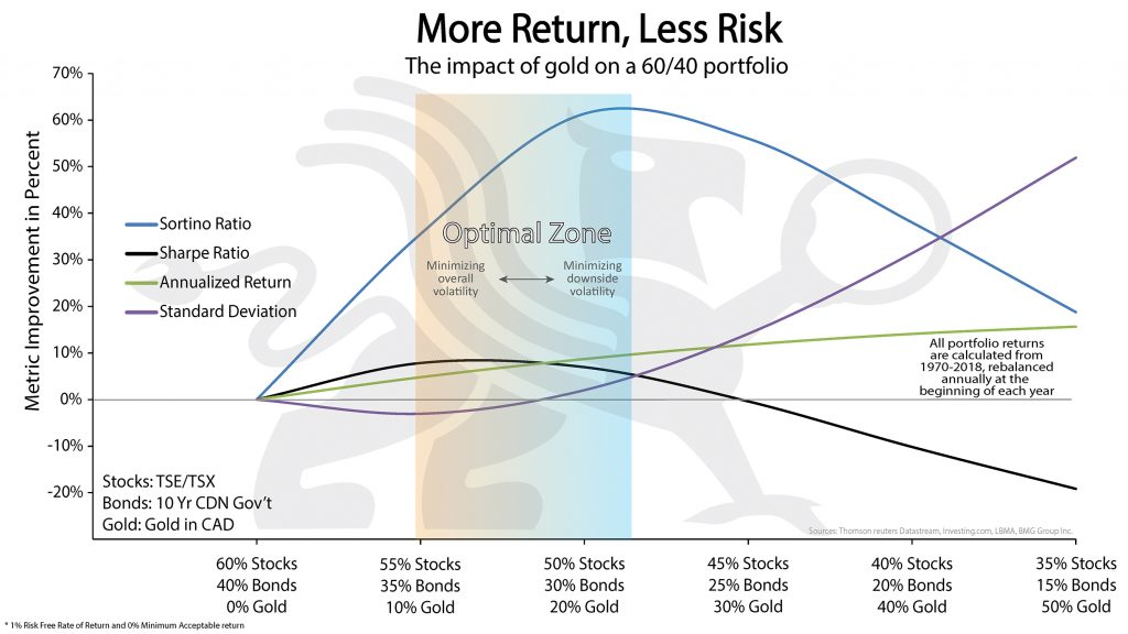 More Return Less Risk | BMG DIY Investor
