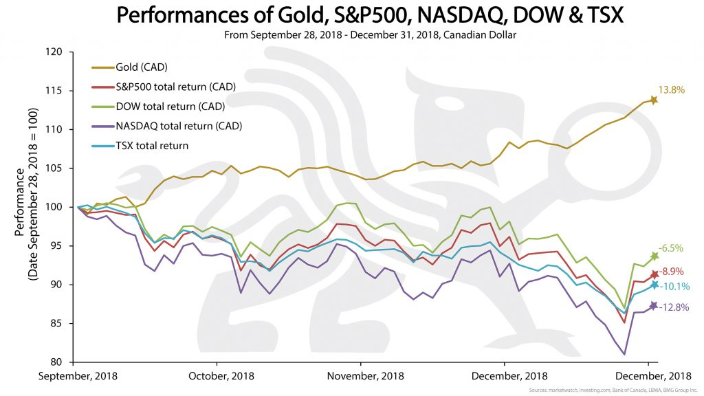 Performance of Gold, S&P 500, NASDAQ, DOW & TSX | BMG DIY Investor