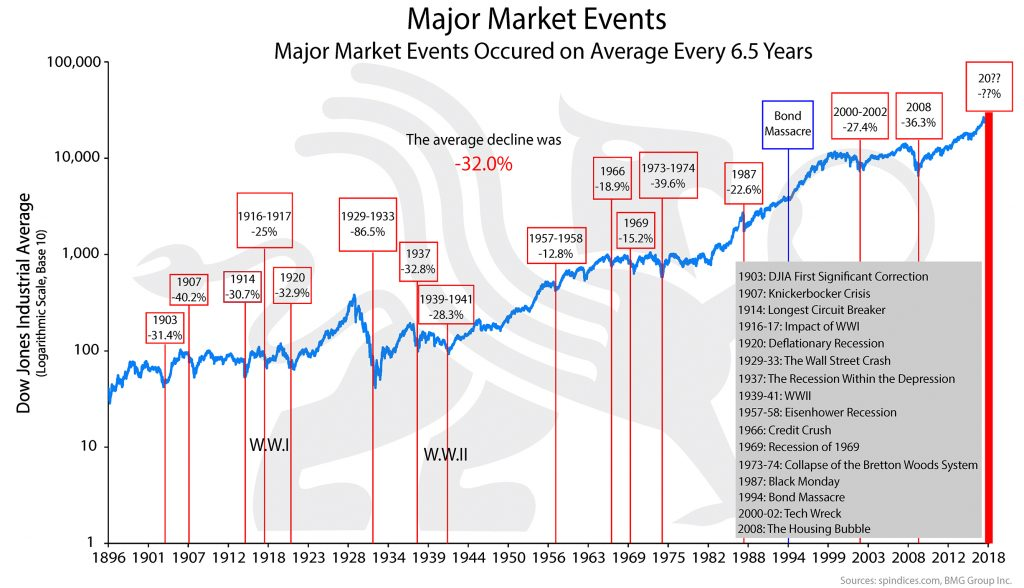 Major Market Events | BullionBuzz Chart of the Week