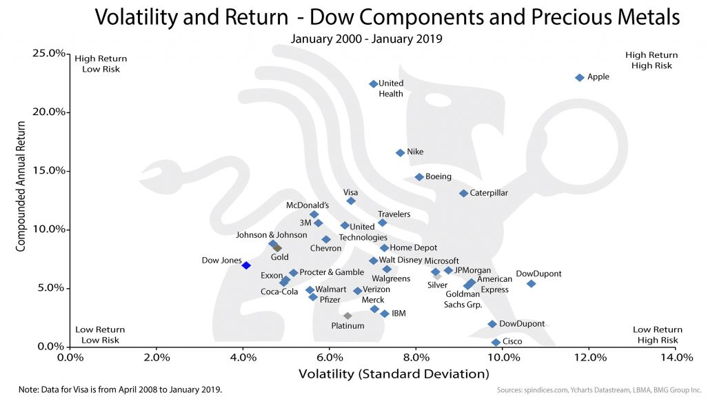 Volatility and Return – Dow Components and Precious Metals |BullionBuzz Chart of the Week