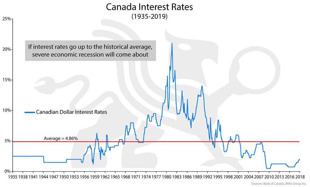 Canada Interest Rates | BullionBuzz Chart of the Week