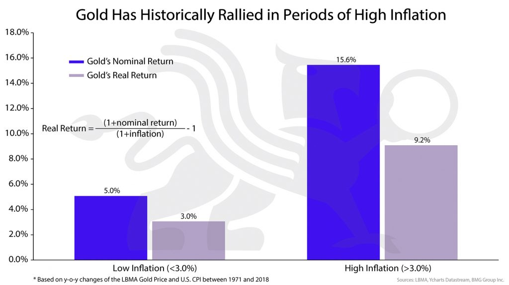 Gold Has Historically Rallied in Periods of High Inflation | BullionBuzz Chart of the Week
