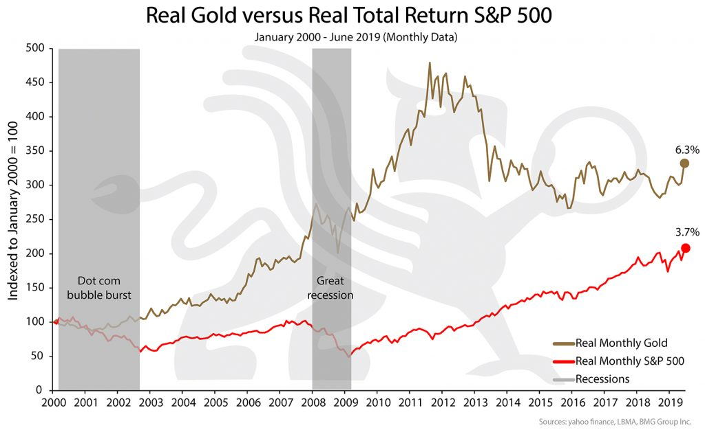 Real Gold versus Real Total Return S&P 500 | BMG DIY Investor