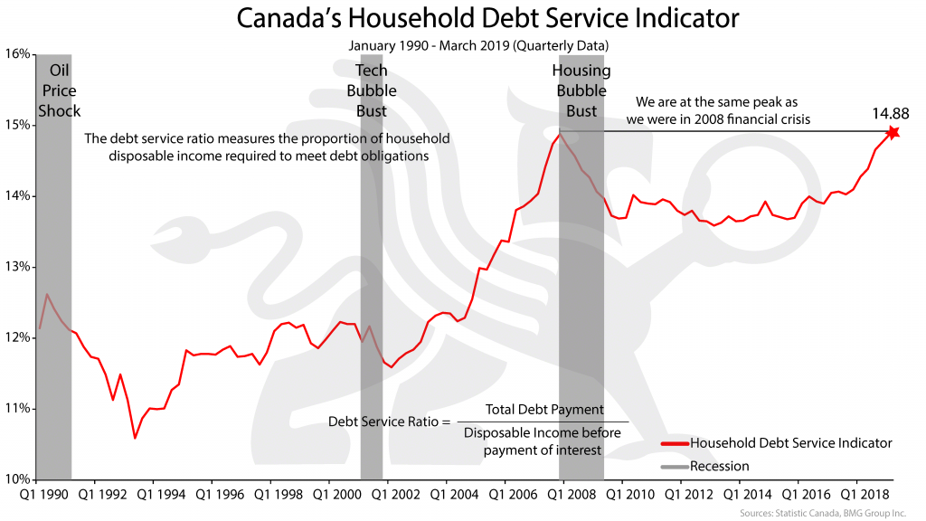 Canada's Household Debt Service Indicator | BMG DIY Investor