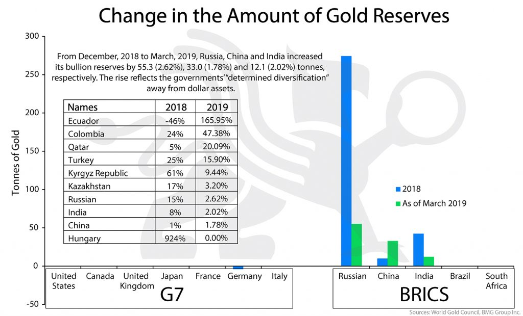 Change in the Amount of Gold Reserves | BMG DIY Investor
