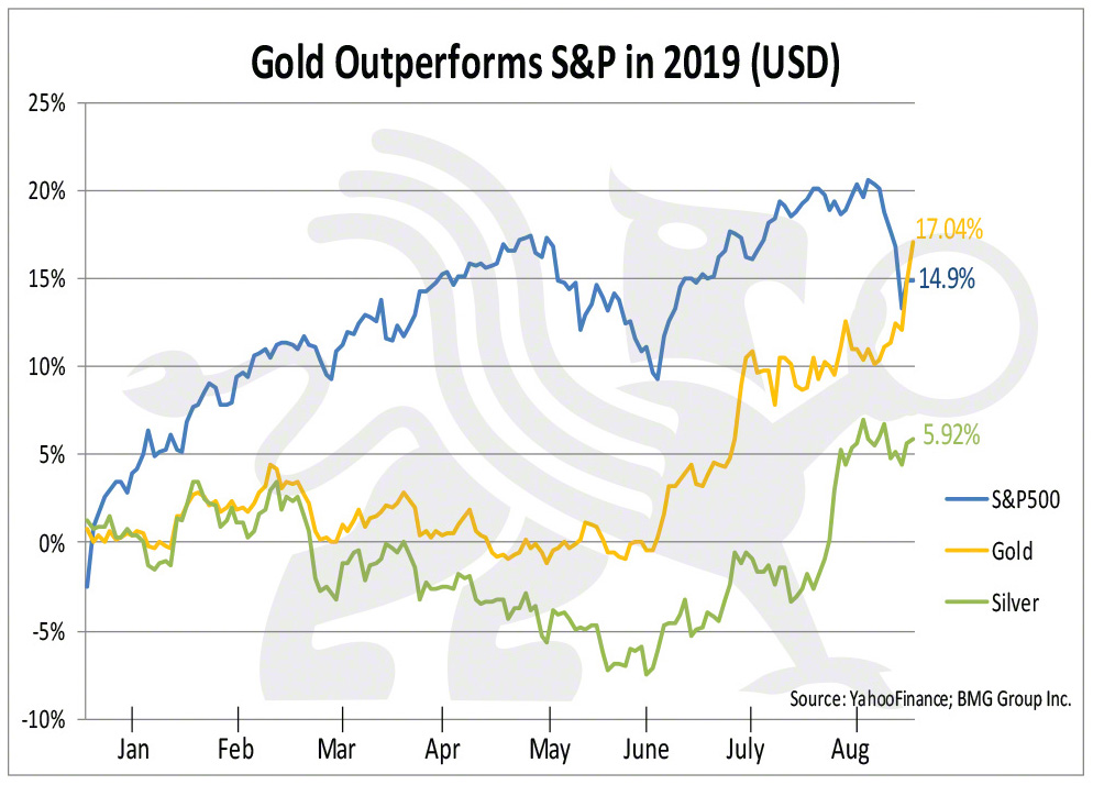 Gold Outperforms S&P in 2019 (USD) | BMG DIY Investor