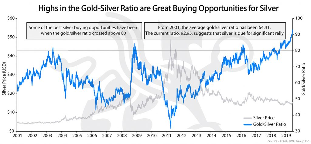 Highs in the Gold-Silver Ratio are Great Buying Opportunities for Silver | BMG DIY Investor