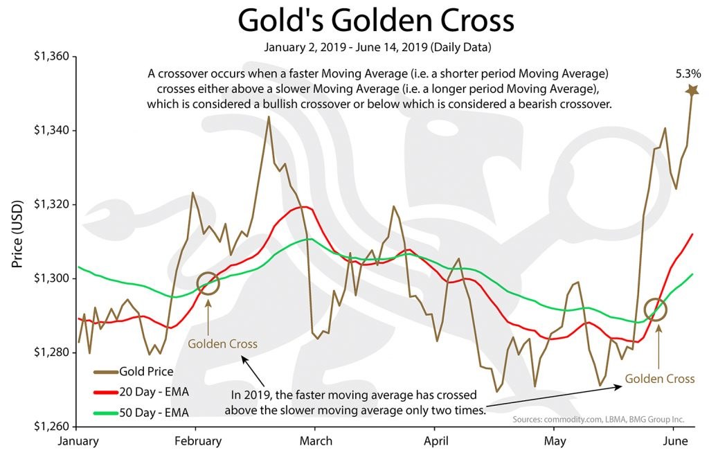 Gold's Golden Cross | BMG DIY Investor