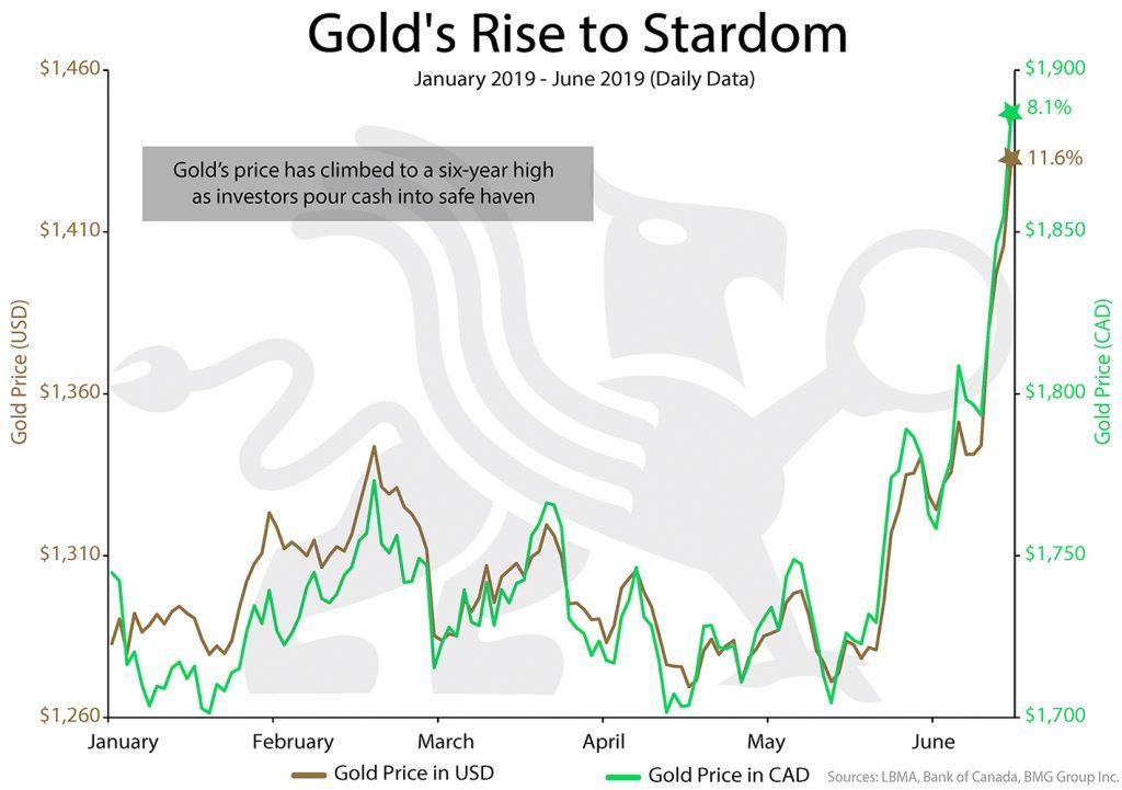Gold's Rise to Stardom | BMG DIY Investor