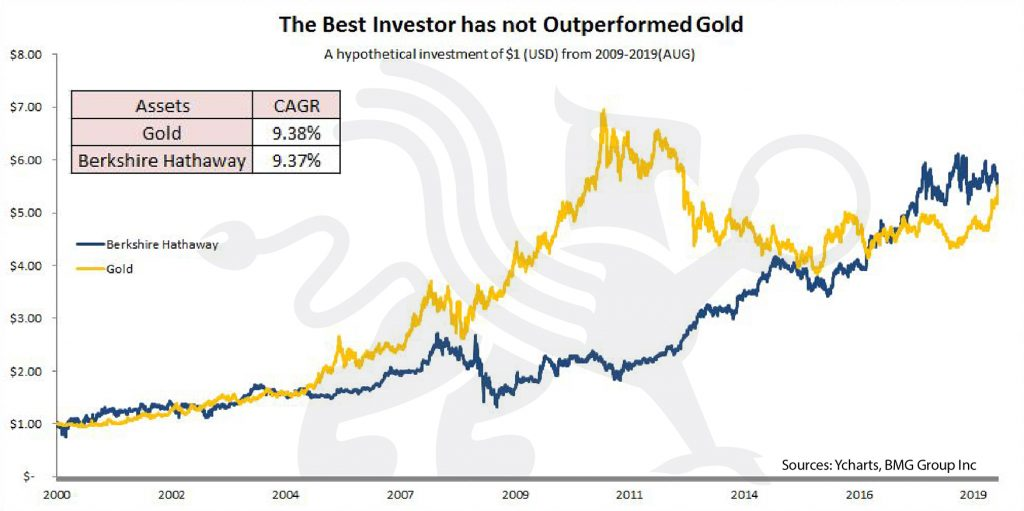 The Best Investor has not Outperformed Gold | BMG DIY Investor