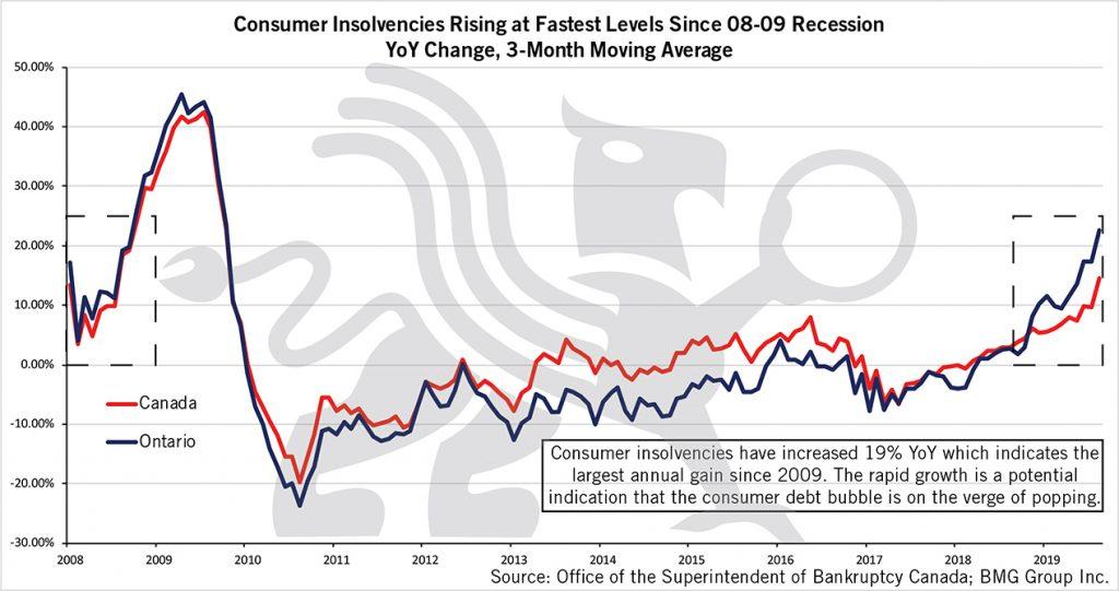 Consumer Insolvency | BMG DIY Investor