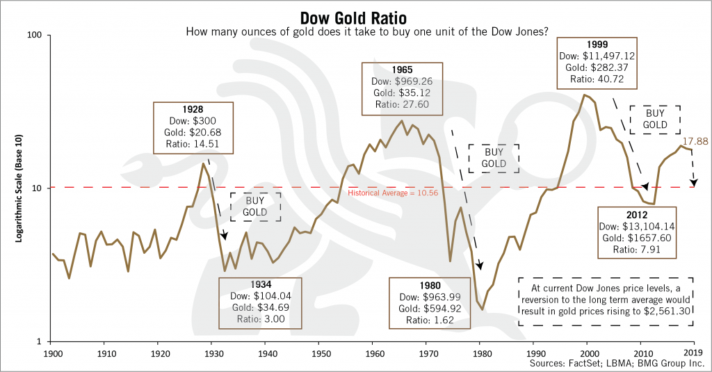 Dow Gold Ratio | BMG DIY Investor