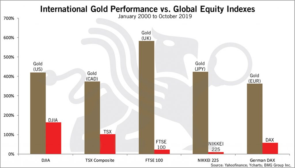 International Gold Performance vs Global Indexes | BMG DIY Investor