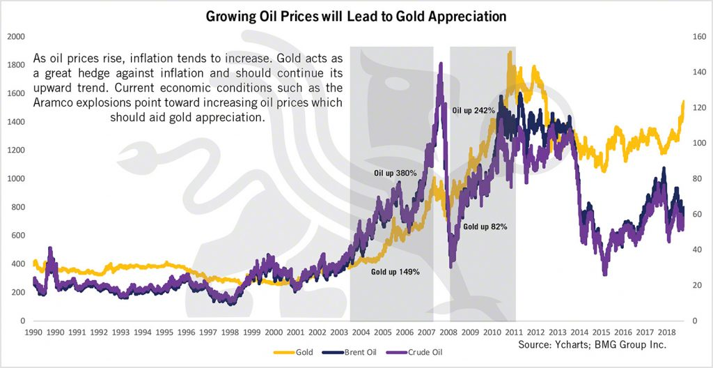 Oil Prices vs Gold | BMG DIY Investor