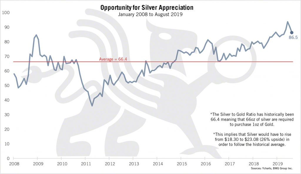 Opportunity for Silver Appreciation | BMG DIY Investor