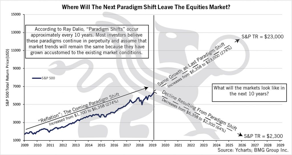 Paradigm Shift | BMG DIY Investor