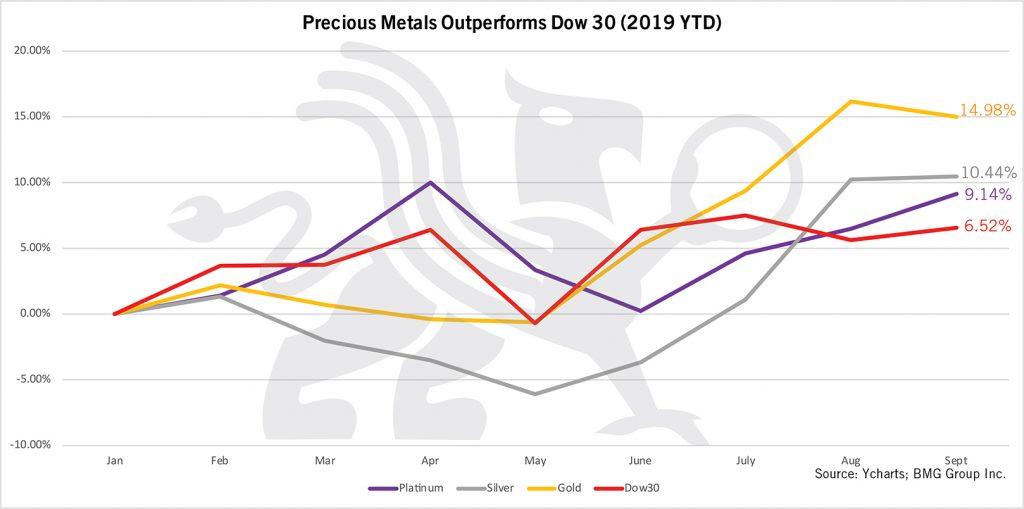 Precious Metals Outperform Dow 30 | BMG DIY Investor