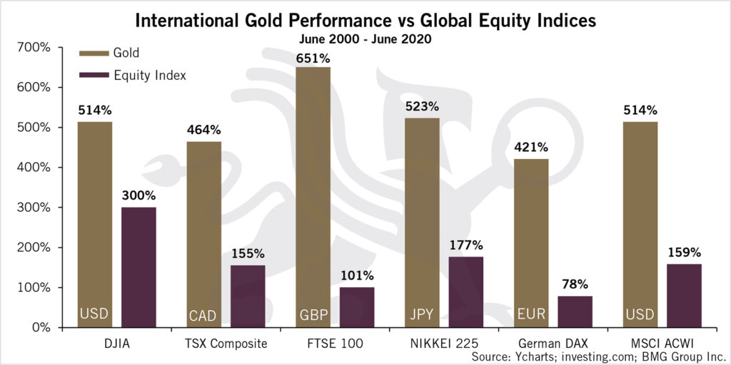 International Gold Performance vs Global Equity Indices | BMG DIY Investor