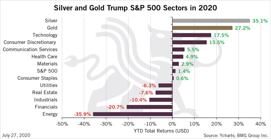Silver and Gold Trump S&P 500 Sectors in 2020 | BMG DIY Investor