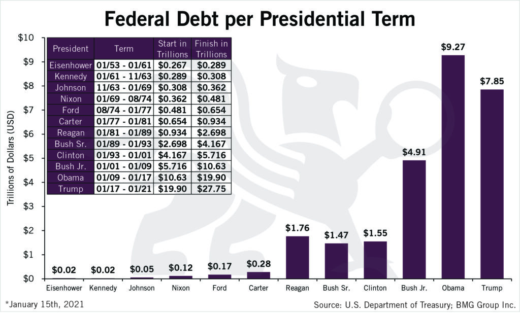 Federal Debt per Presidential Term | Charts of Interest 2021 | BMG DIY Investor