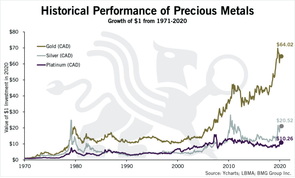 High Performance of Precious Metals | Charts of Interest 2021 | BMG DIY Investor