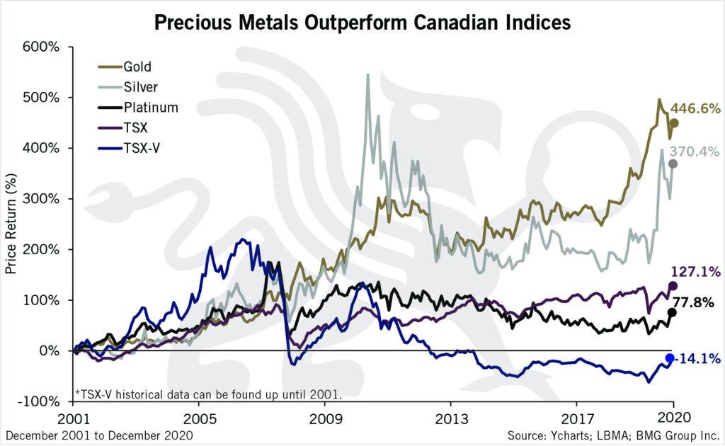 Precious Metals Outperform Canadian Indices | BMG DIY Investor