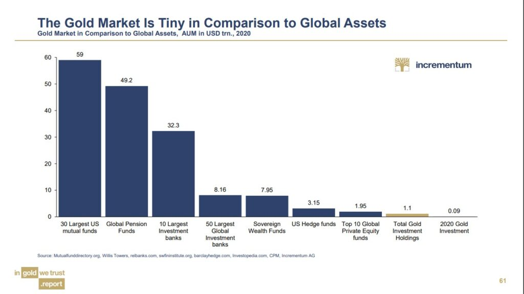 Gold market Is Tiny In Comparison to Global Assets